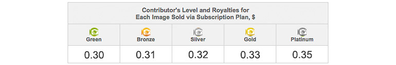 Depositphotos Royalty Rates for Subscription Sales